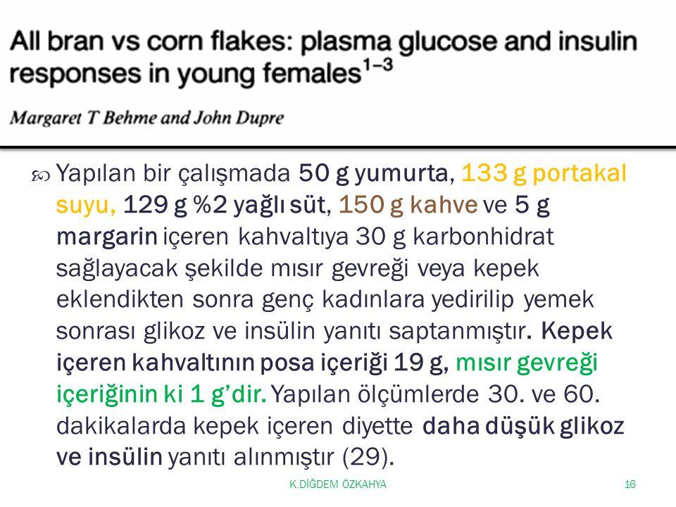 Yapılan bir çalışmada 50 g yumurta, 133 g portakal suyu, 129 g %2 yağlı süt, 150 g kahve ve 5 g margarin içeren kahvaltıya 30 g karbonhidrat sağlayacak şekilde mısır gevreği veya kepek eklendikten sonra genç kadınlara yedirilip yemek sonrası glikoz ve insülin yanıtı saptanmıştır. Kepek içeren kahvaltının posa içeriği 19 g, mısır gevreği içeriğinin ki 1 g'dir. Yapılan ölçümlerde 30. ve 60. dakikalarda kepek içeren diyette daha düşük glikoz ve insülin yanıtı alınmıştır (29).