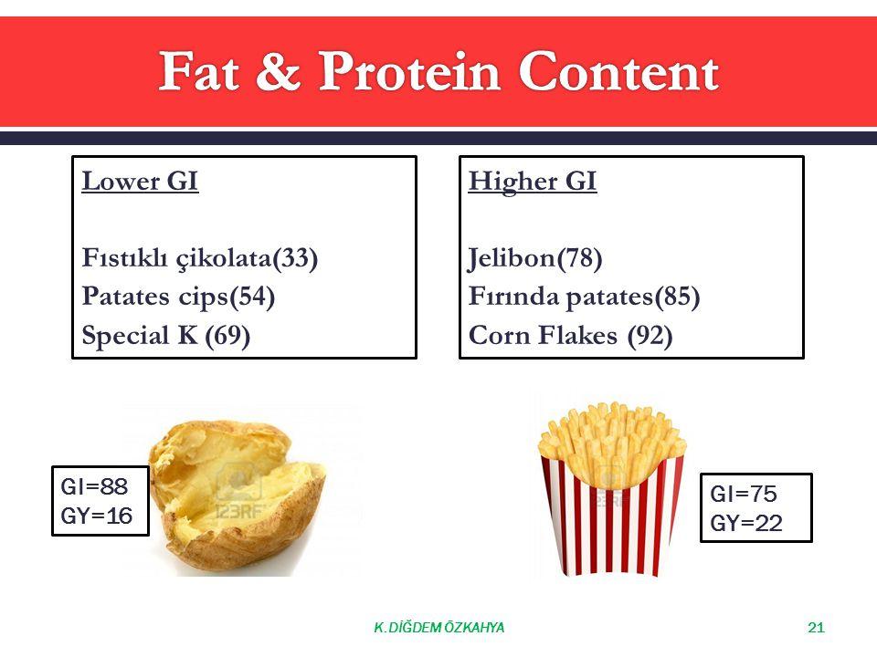Fat & Protein Content Lower GI Fıstıklı çikolata(33) Patates cips(54)