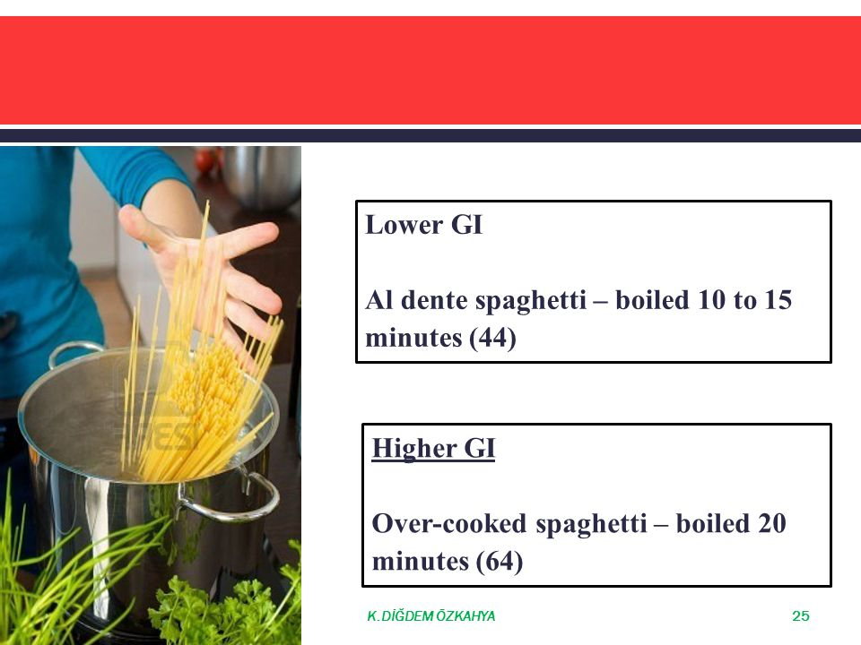 Al dente spaghetti – boiled 10 to 15 minutes (44)