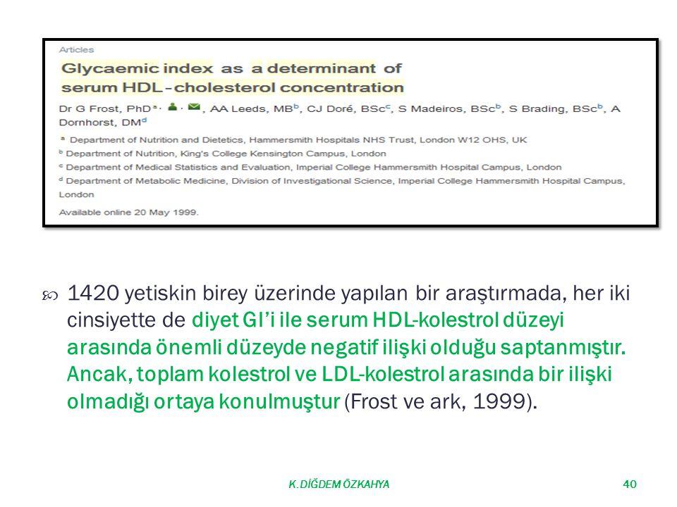 1420 yetiskin birey üzerinde yapılan bir araştırmada, her iki cinsiyette de diyet GI'i ile serum HDL-kolestrol düzeyi arasında önemli düzeyde negatif ilişki olduğu saptanmıştır. Ancak, toplam kolestrol ve LDL-kolestrol arasında bir ilişki olmadığı ortaya konulmuştur (Frost ve ark, 1999).