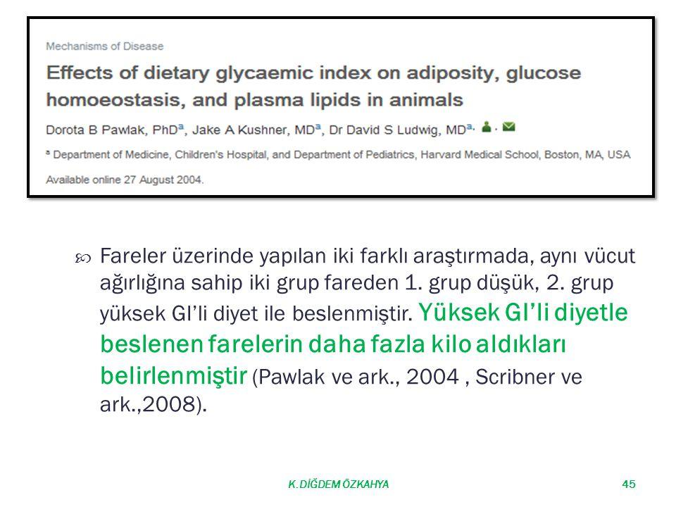 Fareler üzerinde yapılan iki farklı araştırmada, aynı vücut ağırlığına sahip iki grup fareden 1. grup düşük, 2. grup yüksek GI'li diyet ile beslenmiştir. Yüksek GI'li diyetle beslenen farelerin daha fazla kilo aldıkları belirlenmiştir (Pawlak ve ark., 2004 , Scribner ve ark.,2008).