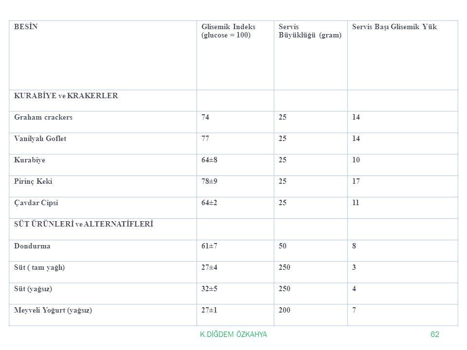 BESİN Glisemik Indeks (glucose = 100) Servis Büyüklüğü (gram) Servis Başı Glisemik Yük. KURABİYE ve KRAKERLER.