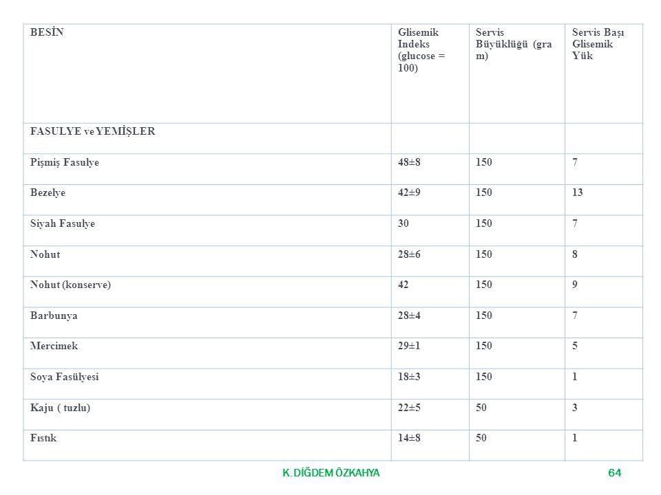 BESİN Glisemik Indeks (glucose = 100) Servis Büyüklüğü (gram) Servis Başı Glisemik Yük. FASULYE ve YEMİŞLER.