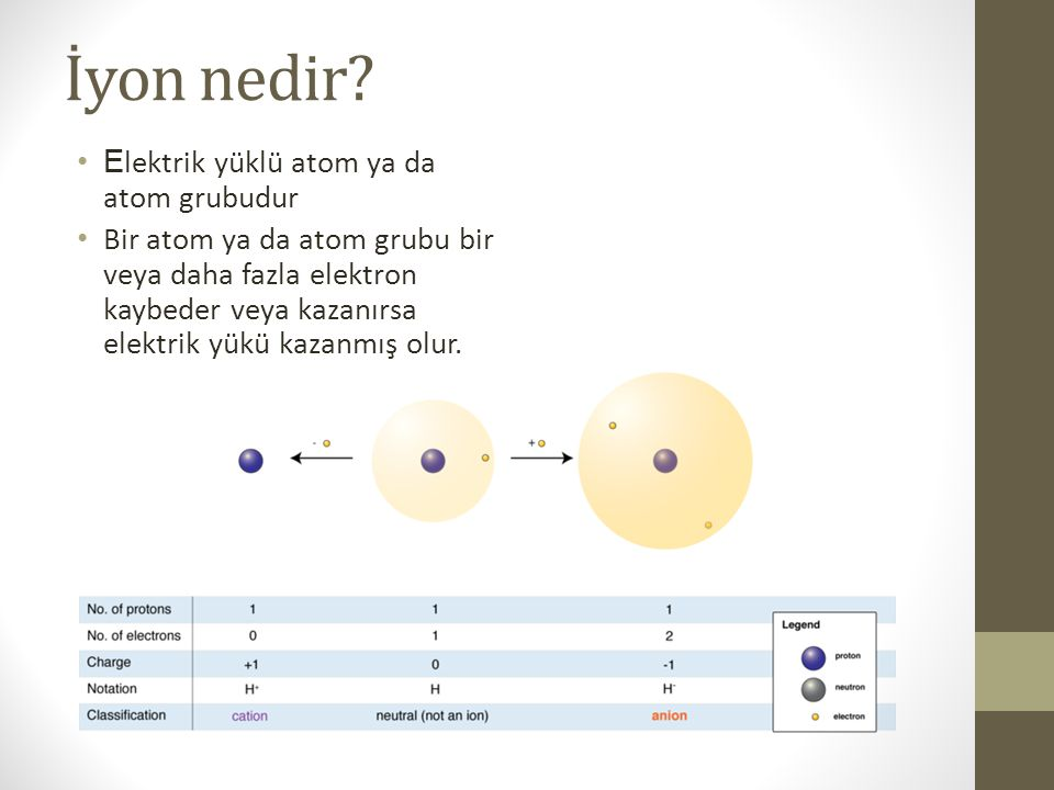İyon nedir Elektrik yüklü atom ya da atom grubudur