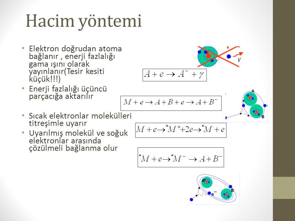 Hacim yöntemi Elektron doğrudan atoma bağlanır , enerji fazlalığı gama ışını olarak yayınlanır(Tesir kesiti küçük!!!)