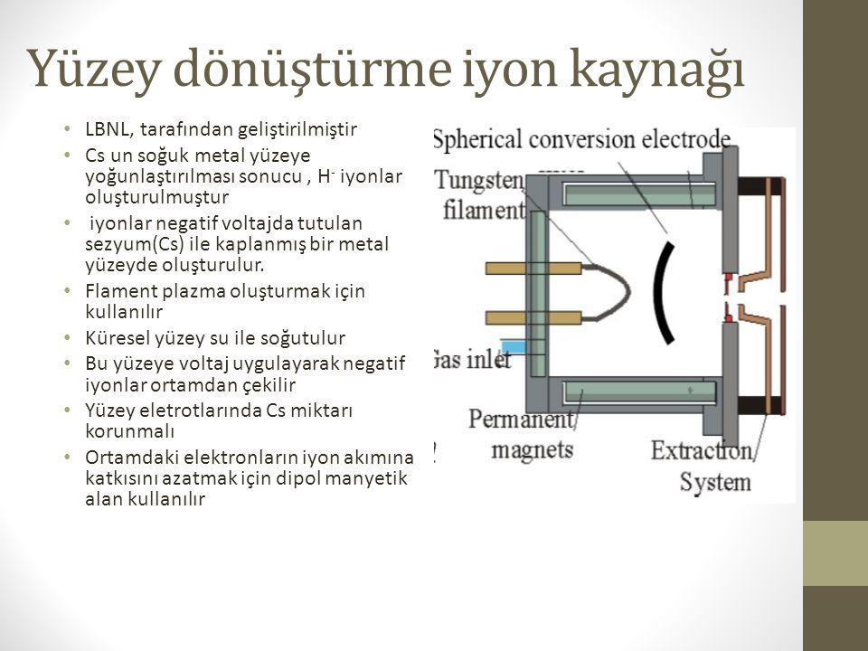 Yüzey dönüştürme iyon kaynağı
