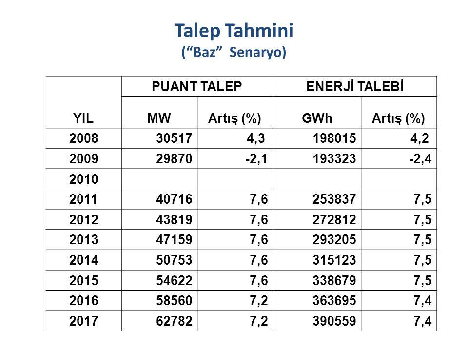Talep Tahmini ( Baz Senaryo)