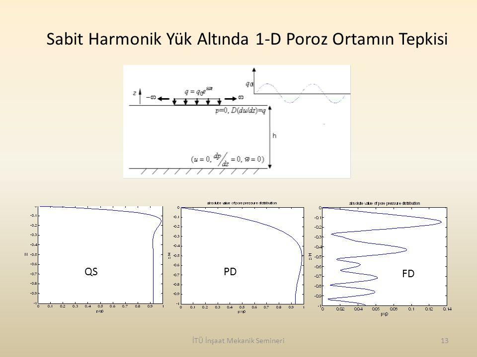 Sabit Harmonik Yük Altında 1-D Poroz Ortamın Tepkisi