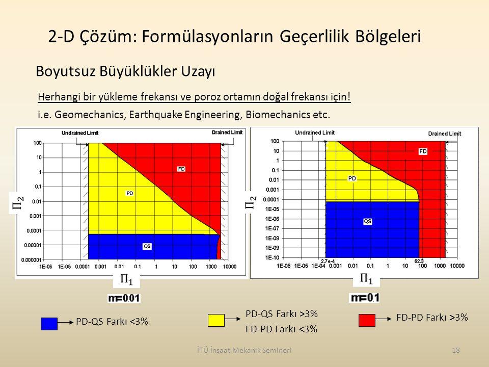 2-D Çözüm: Formülasyonların Geçerlilik Bölgeleri