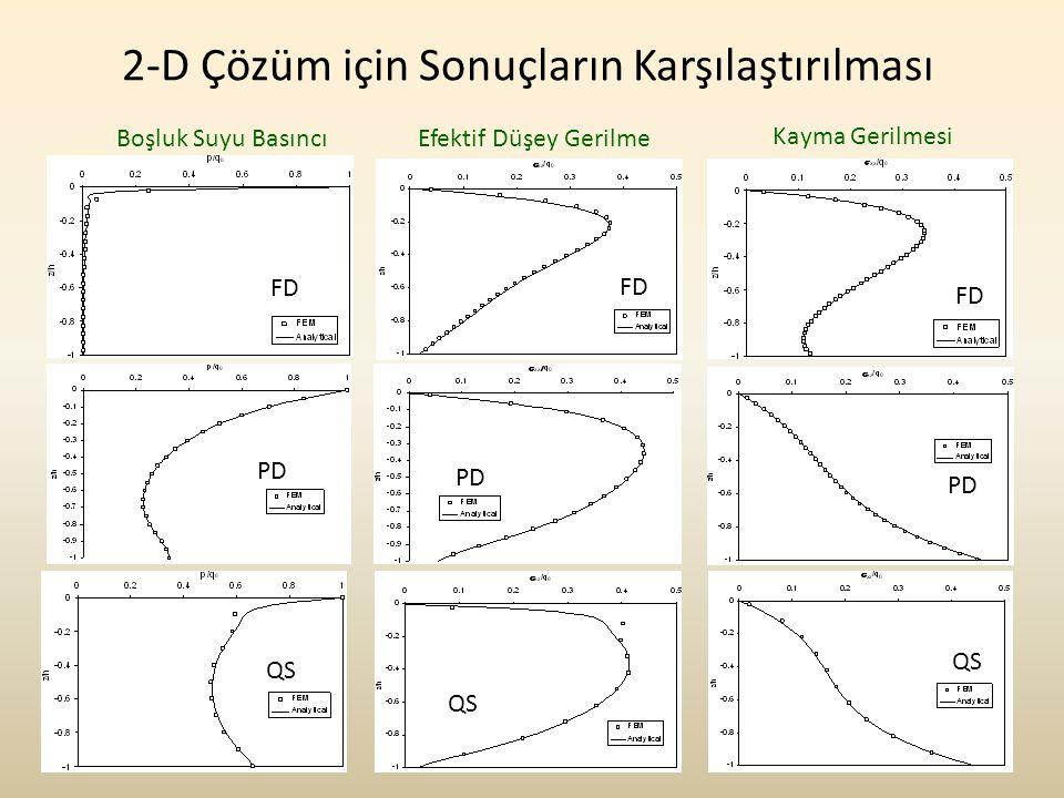 2-D Çözüm için Sonuçların Karşılaştırılması
