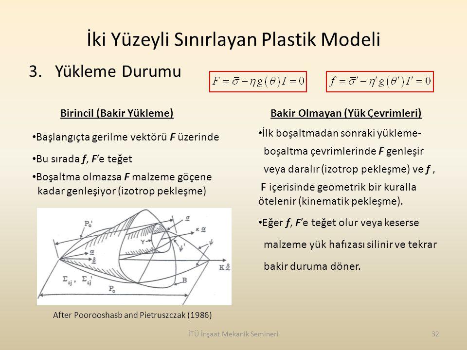 İki Yüzeyli Sınırlayan Plastik Modeli