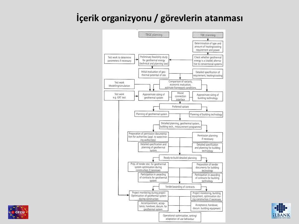 İçerik organizyonu / görevlerin atanması