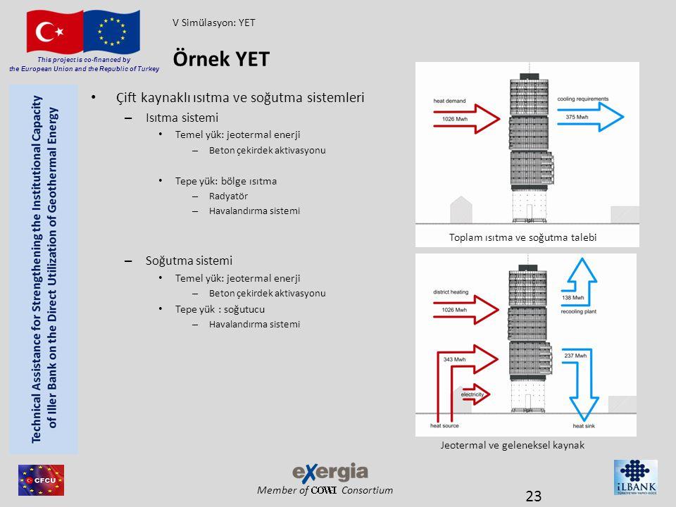 Örnek YET Çift kaynaklı ısıtma ve soğutma sistemleri Isıtma sistemi