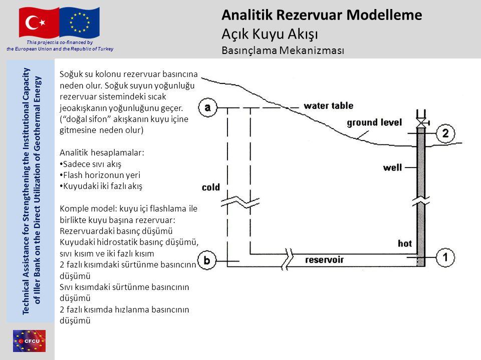 Analitik Rezervuar Modelleme Açık Kuyu Akışı Basınçlama Mekanizması
