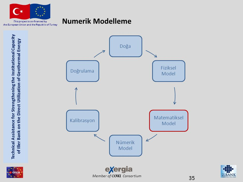 Numerik Modelleme Doğa Fiziksel Model Matematiksel Model Nümerik Model