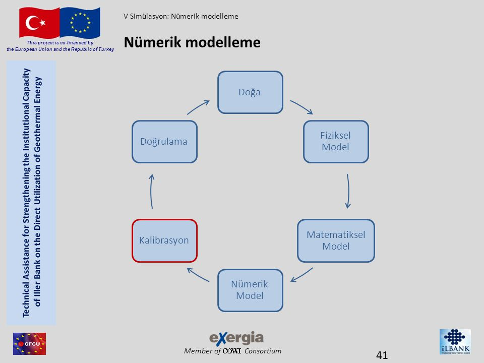 Nümerik modelleme Doğa Fiziksel Model Matematiksel Model Nümerik Model