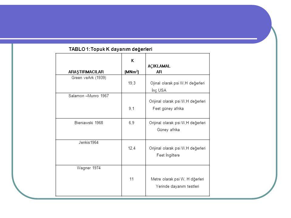 TABLO 1:Topuk K dayanım değerleri