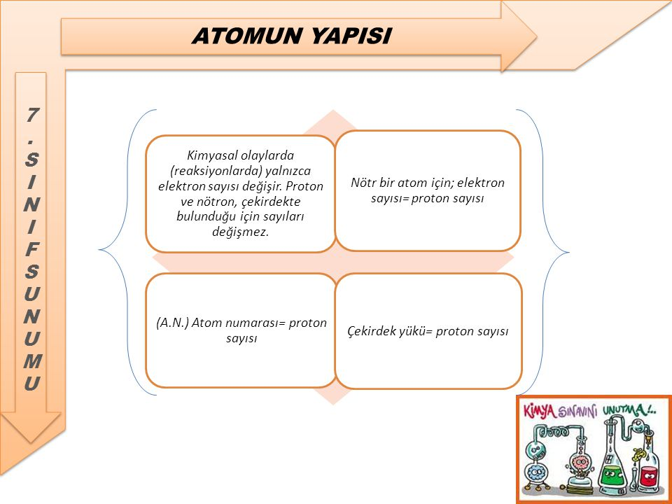 Nötr bir atom için; elektron sayısı= proton sayısı