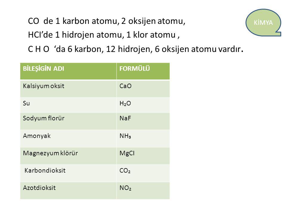 CO de 1 karbon atomu, 2 oksijen atomu, HCI'de 1 hidrojen atomu, 1 klor atomu , C H O 'da 6 karbon, 12 hidrojen, 6 oksijen atomu vardır.