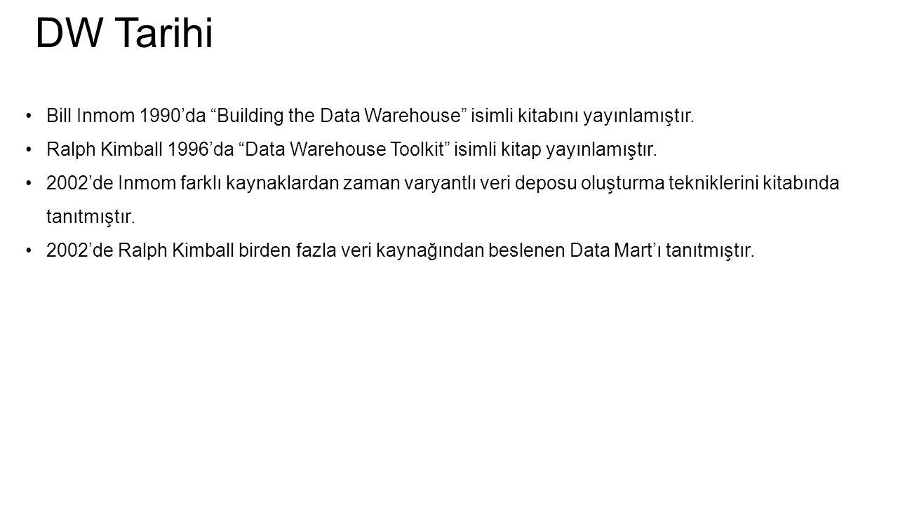 DW Tarihi Bill Inmom 1990'da Building the Data Warehouse isimli kitabını yayınlamıştır.