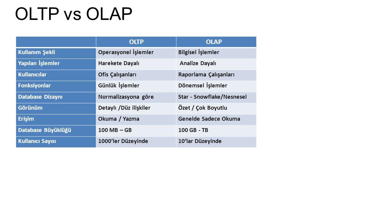 OLTP vs OLAP OLTP OLAP Kullanım Şekli Operasyonel İşlemler