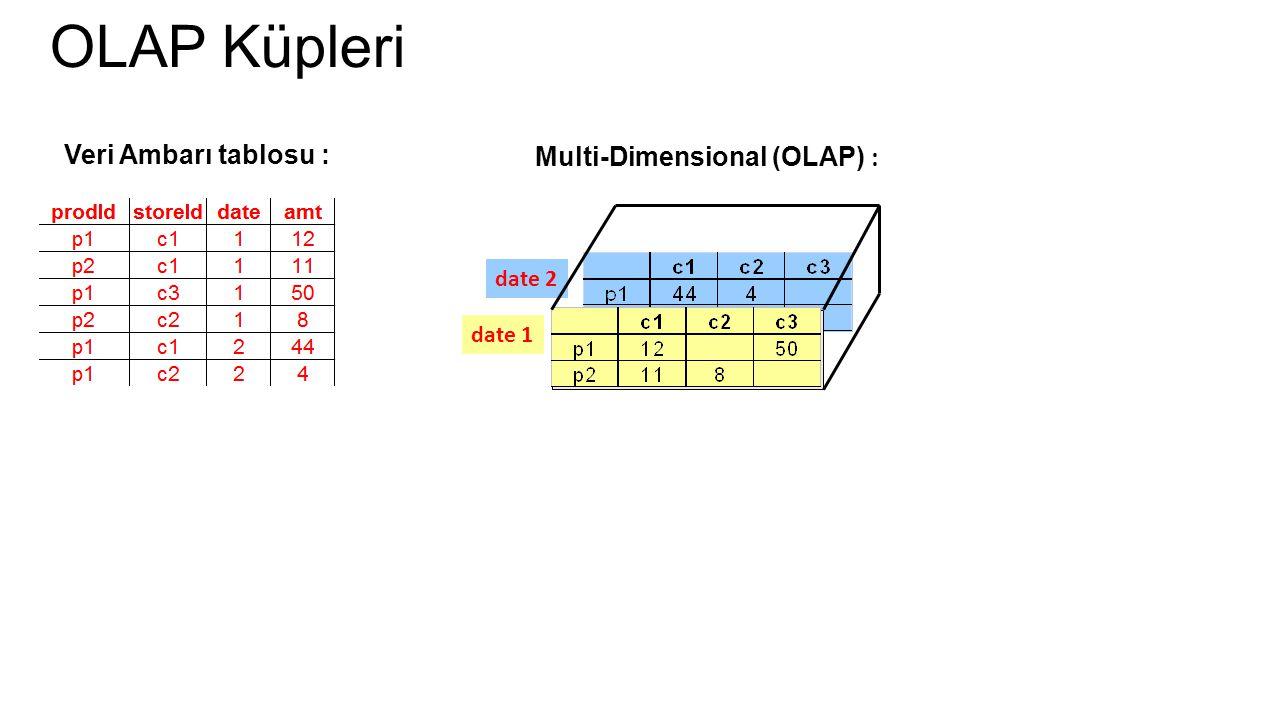 OLAP Küpleri Veri Ambarı tablosu : Multi-Dimensional (OLAP) : date 2