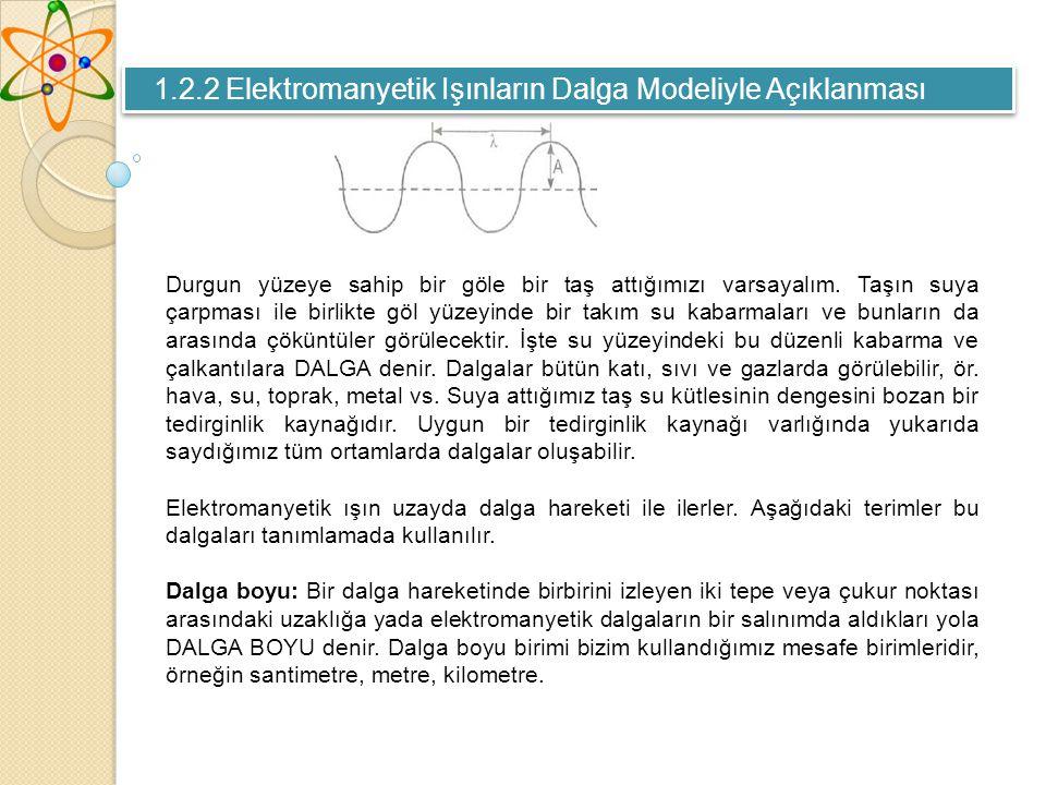 1.2.2 Elektromanyetik Işınların Dalga Modeliyle Açıklanması