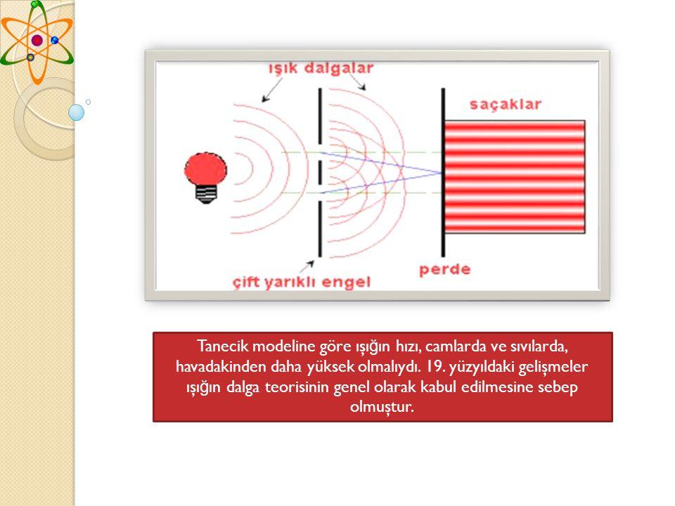 Tanecik modeline göre ışığın hızı, camlarda ve sıvılarda, havadakinden daha yüksek olmalıydı.