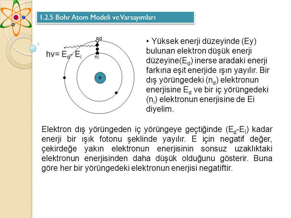 1.2.5 Bohr Atom Modeli ve Varsayımları