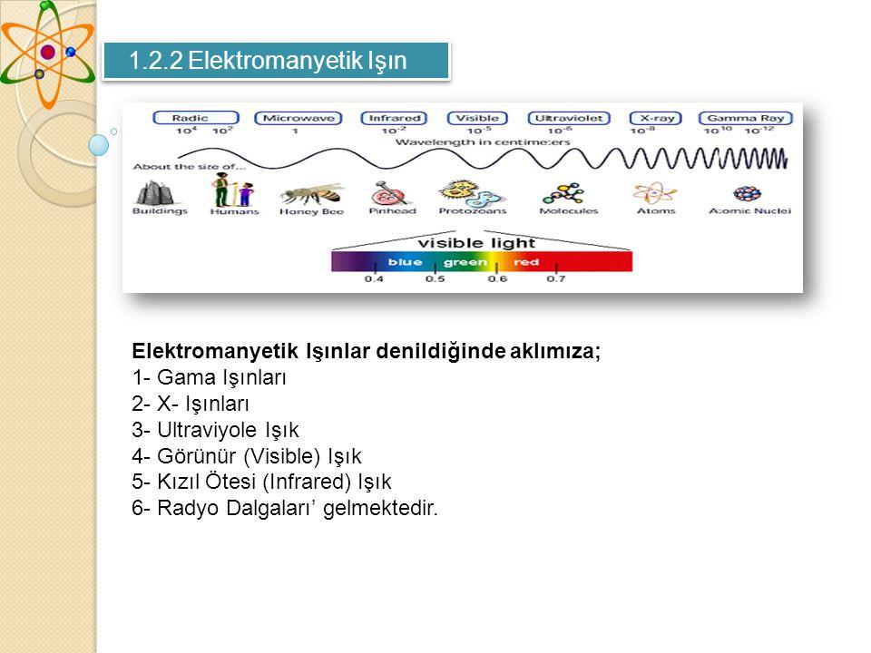 1.2.2 Elektromanyetik Işın Elektromanyetik Işınlar denildiğinde aklımıza; 1- Gama Işınları. 2- X- Işınları.
