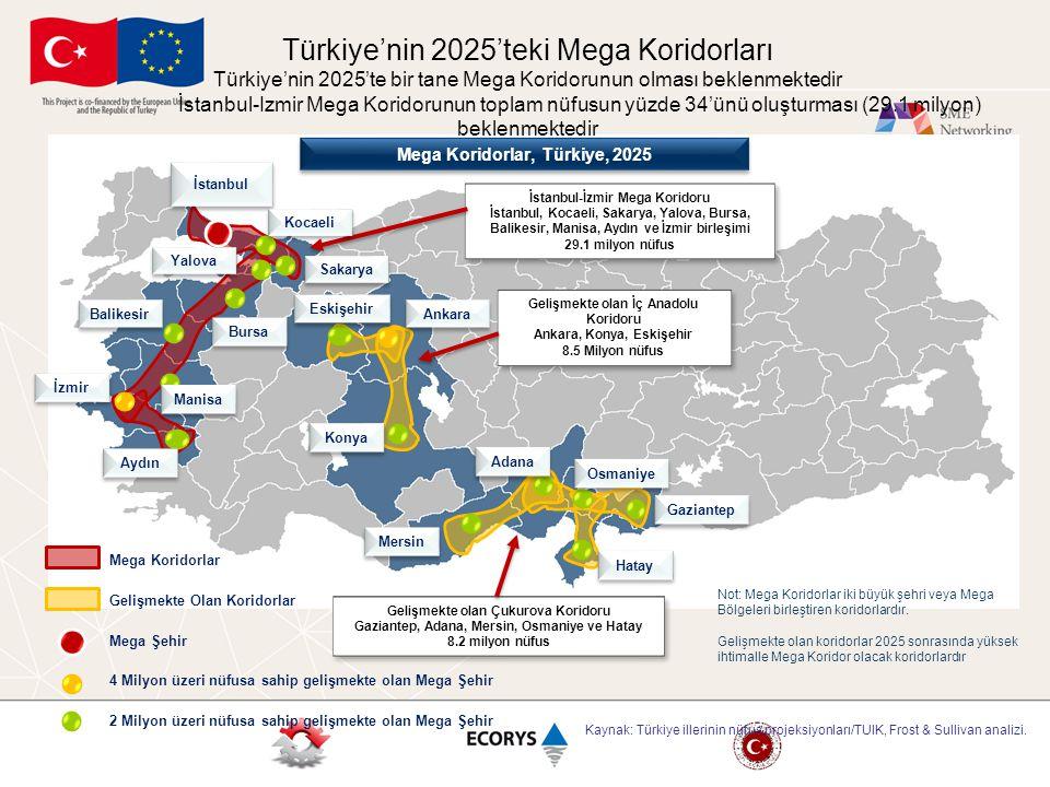 Türkiye'nin 2025'teki Mega Koridorları Türkiye'nin 2025'te bir tane Mega Koridorunun olması beklenmektedir İstanbul-Izmir Mega Koridorunun toplam nüfusun yüzde 34'ünü oluşturması (29.1 milyon) beklenmektedir