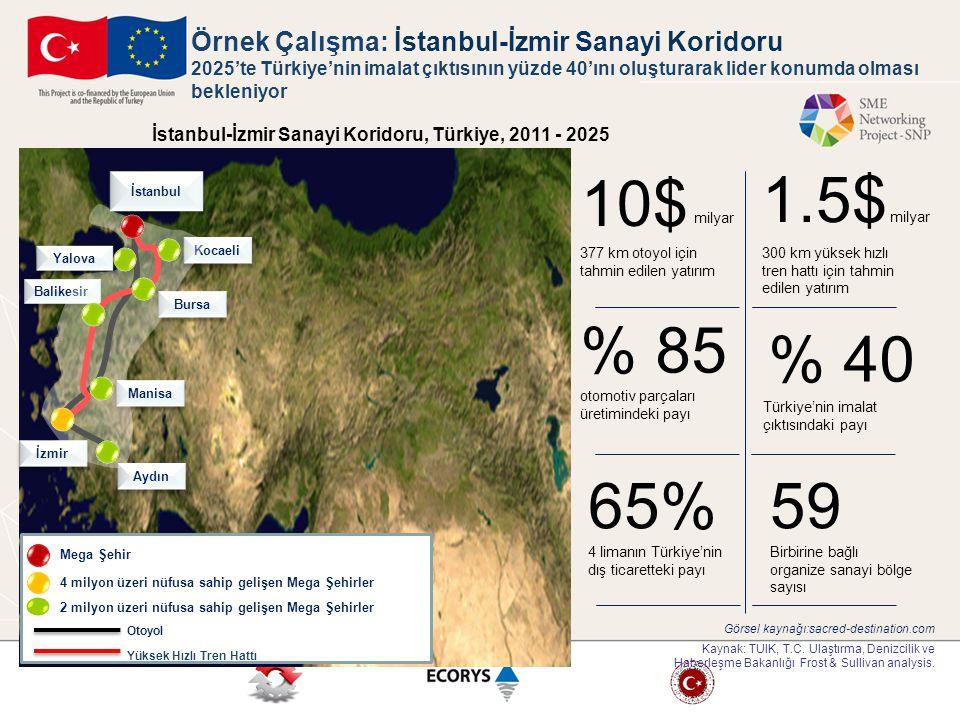 İstanbul-İzmir Sanayi Koridoru, Türkiye, 2011 - 2025