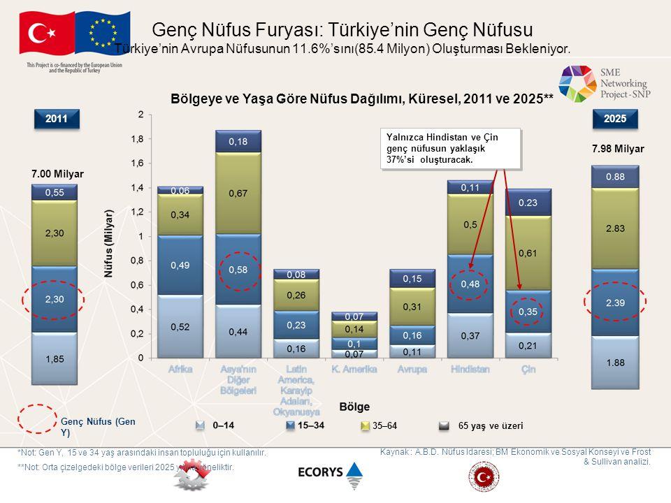Bölgeye ve Yaşa Göre Nüfus Dağılımı, Küresel, 2011 ve 2025**