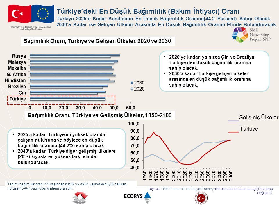 __Gelişmiş Ülkeler __ Türkiye