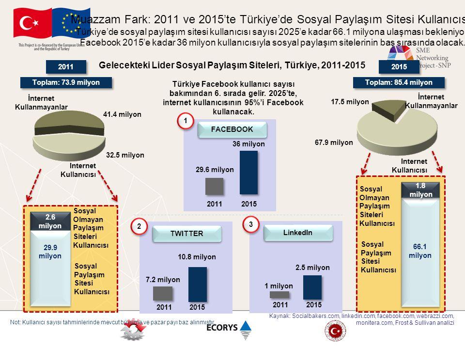 Muazzam Fark: 2011 ve 2015'te Türkiye'de Sosyal Paylaşım Sitesi Kullanıcısı, Türkiye'de sosyal paylaşım sitesi kullanıcısı sayısı 2025'e kadar 66.1 milyona ulaşması bekleniyor. Facebook 2015'e kadar 36 milyon kullanıcısıyla sosyal paylaşım sitelerinin baş sırasında olacak.