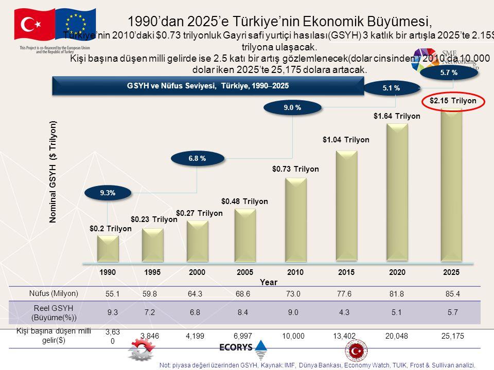 GSYH ve Nüfus Seviyesi, Türkiye, 1990–2025