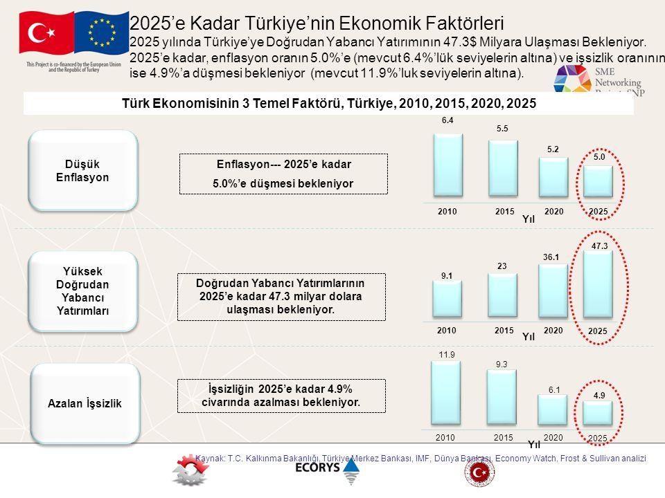 2025'e Kadar Türkiye'nin Ekonomik Faktörleri 2025 yılında Türkiye'ye Doğrudan Yabancı Yatırımının 47.3$ Milyara Ulaşması Bekleniyor. 2025'e kadar, enflasyon oranın 5.0%'e (mevcut 6.4%'lük seviyelerin altına) ve işsizlik oranının ise 4.9%'a düşmesi bekleniyor (mevcut 11.9%'luk seviyelerin altına).