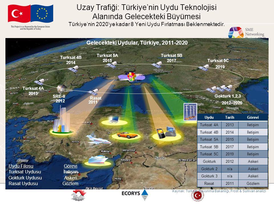 Gelecekteki Uydular, Türkiye, 2011-2020
