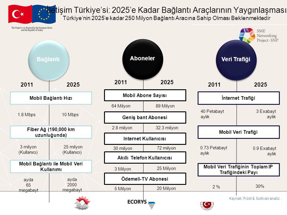 İletişim Türkiye'si: 2025'e Kadar Bağlantı Araçlarının Yaygınlaşması Türkiye'nin 2025'e kadar 250 Milyon Bağlantı Aracına Sahip Olması Beklenmektedir