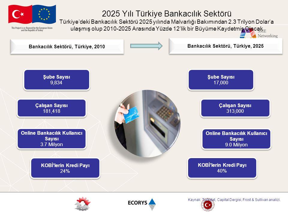 2025 Yılı Türkiye Bankacılık Sektörü Türkiye'deki Bankacılık Sektörü 2025 yılında Malvarlığı Bakımından 2.3 Trilyon Dolar'a ulaşmış olup 2010-2025 Arasında Yüzde 12'lik bir Büyüme Kaydetmiş Olacak