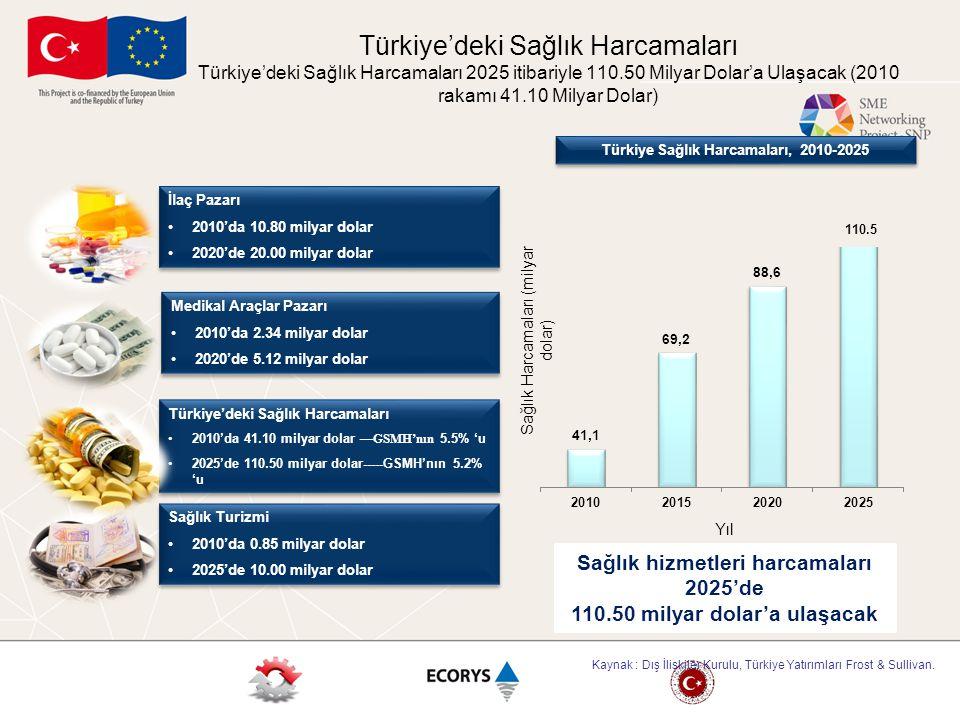 Türkiye'deki Sağlık Harcamaları Türkiye'deki Sağlık Harcamaları 2025 itibariyle 110.50 Milyar Dolar'a Ulaşacak (2010 rakamı 41.10 Milyar Dolar)