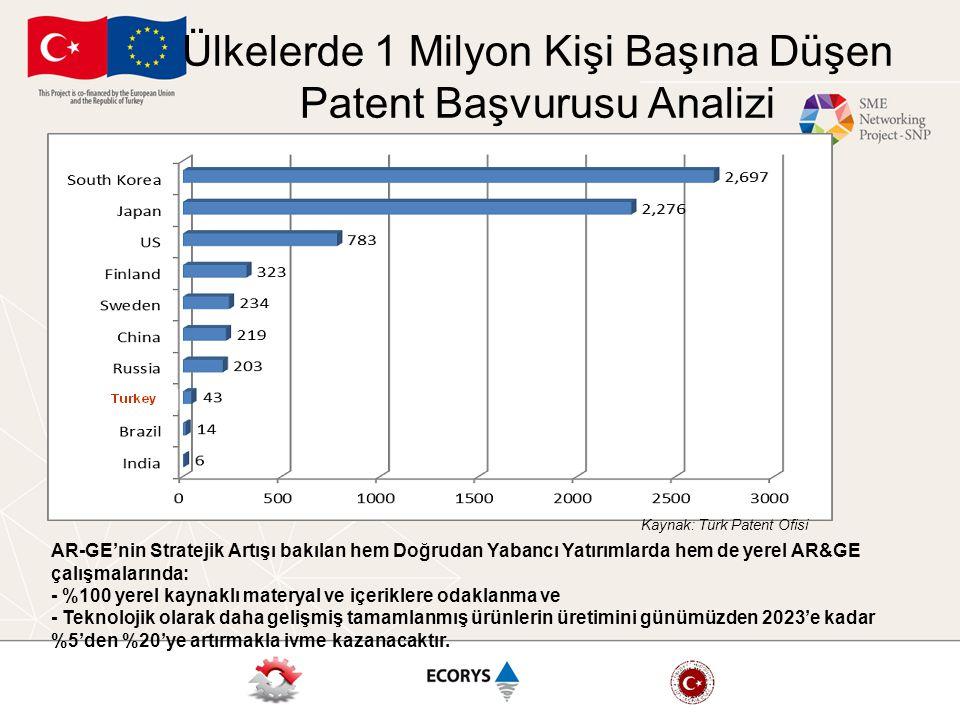 Ülkelerde 1 Milyon Kişi Başına Düşen Patent Başvurusu Analizi