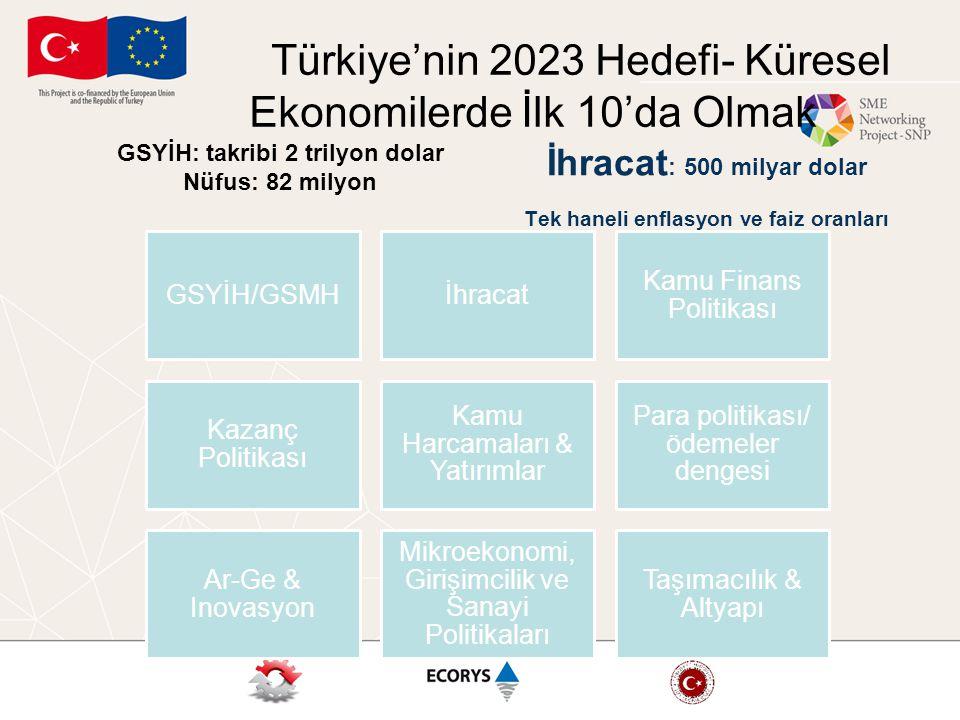 Türkiye'nin 2023 Hedefi- Küresel Ekonomilerde İlk 10'da Olmak