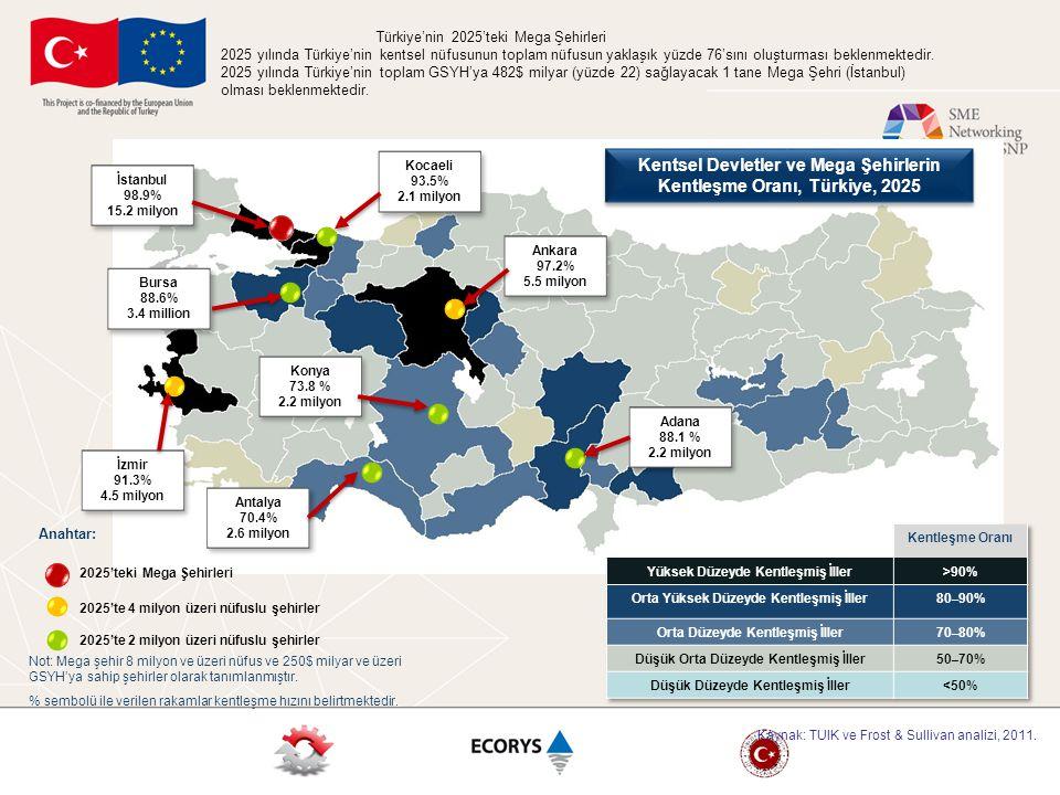 Kentsel Devletler ve Mega Şehirlerin Kentleşme Oranı, Türkiye, 2025