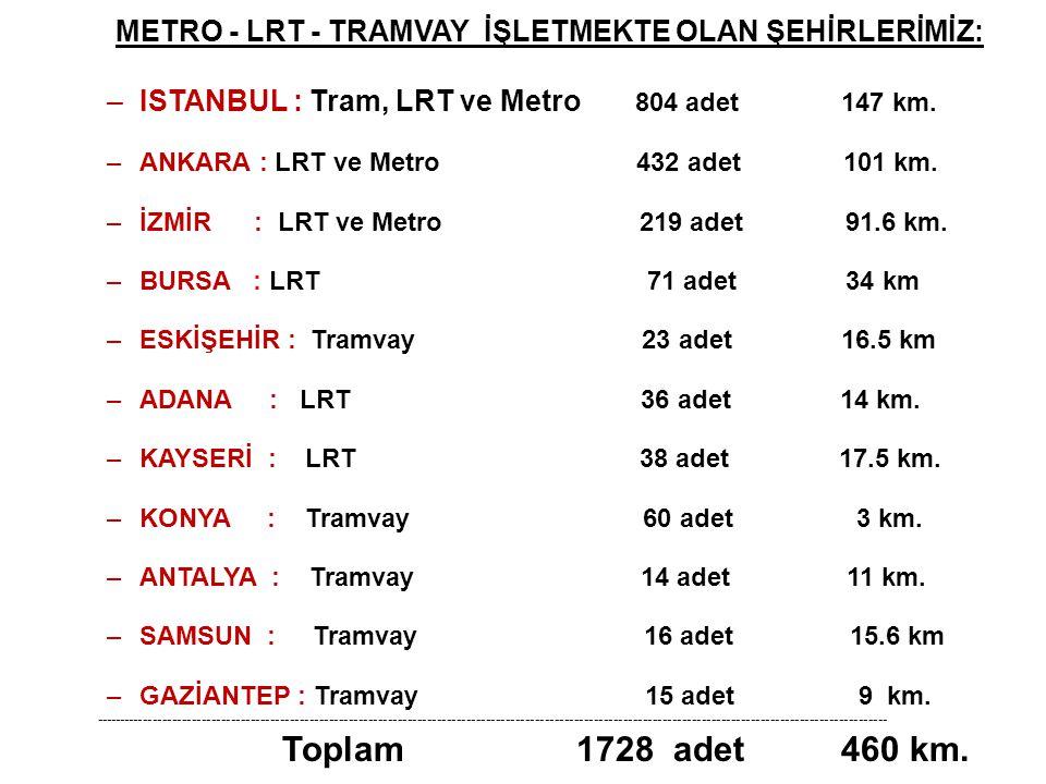 METRO - LRT - TRAMVAY İŞLETMEKTE OLAN ŞEHİRLERİMİZ: