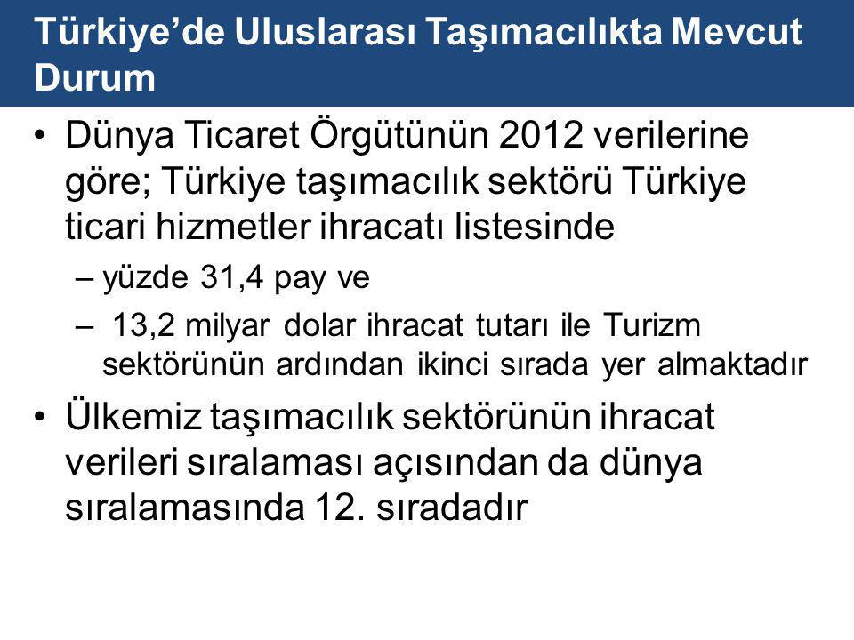 Türkiye'de Uluslarası Taşımacılıkta Mevcut Durum