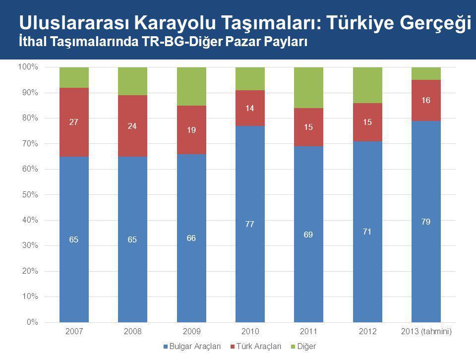 Uluslararası Karayolu Taşımaları: Türkiye Gerçeği İthal Taşımalarında TR-BG-Diğer Pazar Payları