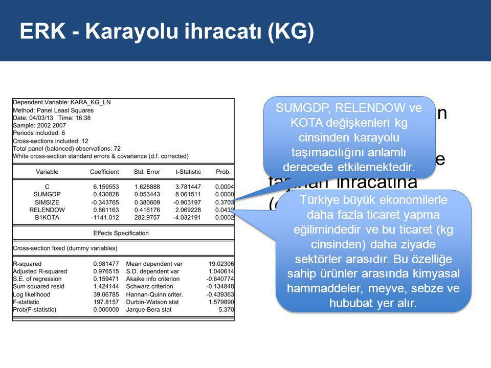 ERK - Karayolu ihracatı (KG)