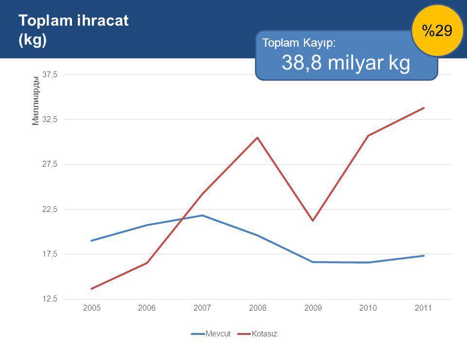Toplam ihracat (kg) %29 Toplam Kayıp: 38,8 milyar kg