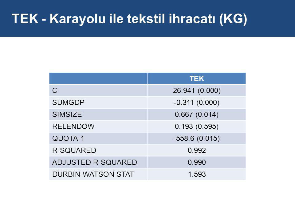 TEK - Karayolu ile tekstil ihracatı (KG)